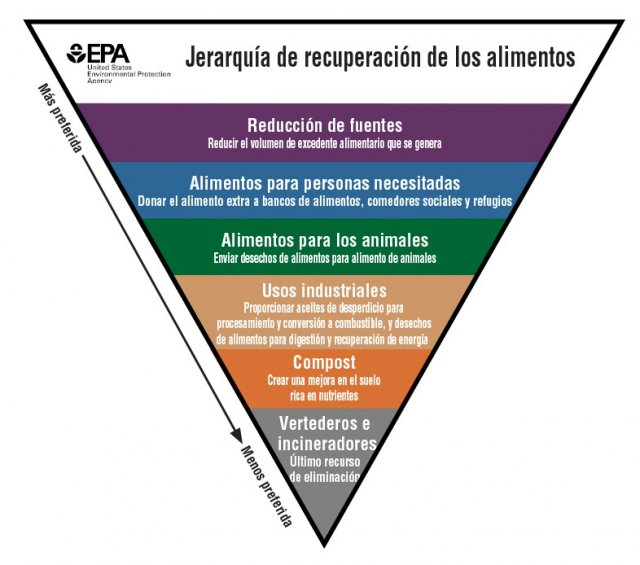 This is a translation of the Food Recovery Hierarchy in Spanish