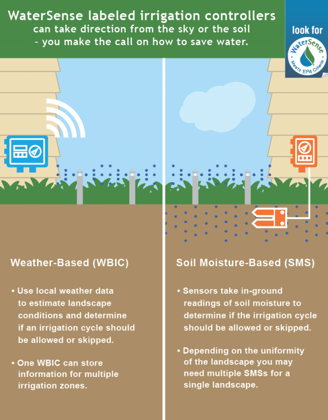 Graphic: Weather-based irrigation controllers use local weather and landscape conditions to tailor watering schedules, and soil moisture-based irrigation controllers monitor moisture levels in the soil to prevent irrigation when water is not needed.