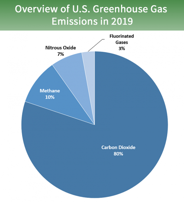 Overview Of Greenhouse Gases Us Epa