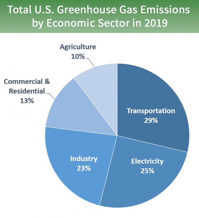Total Greenhouse Gas Emissions in 2019