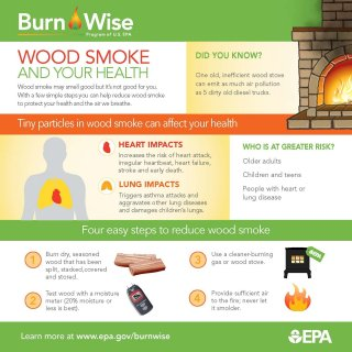 Information graphic showing the effects of wood smoke on health