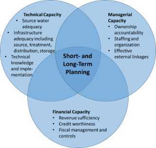 Technical Capacity includes Source Water Adequacy; Infrastructure adequacy including source, treatment, distribution, storage; Technical knowledge and implementation. Managerial Capacity includes Ownership accountability; Staffing and organization; Effective external linkages. Financial Capacity includes Revenue sufficiency; Credit worthiness; Fiscal management and controls
