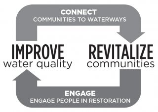 Image text of the urban waters cycle: Improve water quality. Connect communities to waterways. Revitalize communities. Engage people in restoration.