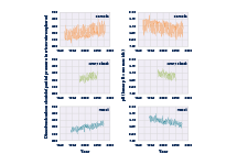 Line graphs showing levels of dissolved carbon dioxide and pH measurements at three ocean stations from 1983 to 2015.