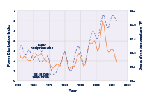 Line graph showing values of the Power Dissipation Index in the North Atlantic Ocean for each year from 1949 to 2015, along with sea surface temperature for comparison.