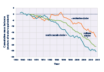 Line graph showing changes in the cumulative mass balance of three U.S. glaciers from 1958 to 2014.