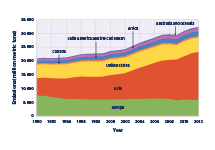 Stacked area graph showing global carbon dioxide emissions for each year from 1990 to 2012, broken down by region of the world.