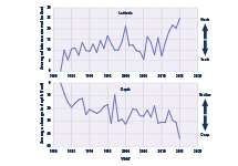 Line graphs showing the change in latitude and depth of marine species from 1982 to 2015.