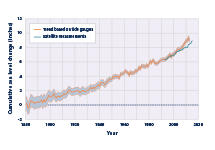 Line graph showing the cumulative changes in global average absolute sea level from 1880 to 2015.