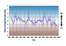 Line graph showing drought conditions, averaged over six southwestern states, for each year from 1895 to 2015.