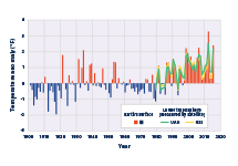 Combined bar and line graph showing changes in average temperatures for the contiguous 48 states from 1901 to 2015.