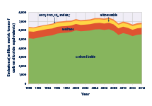 Stacked area graph showing U.S. greenhouse gas emissions for each year from 1990 to 2014, broken down by gas.