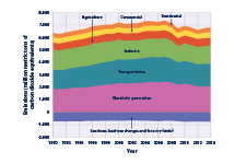 Stacked area graph showing U.S. greenhouse gas emissions for each year from 1990 to 2014, broken down by source sector.