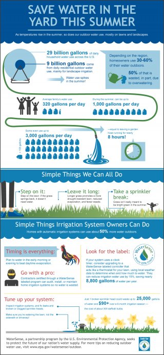 WaterSense's Save Water Summer Infographic