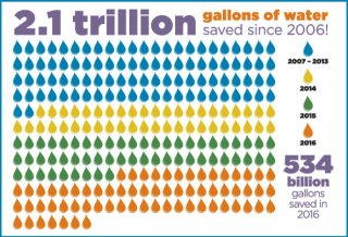 Graphic of the 2.1 trillion gallons saved since 2006.
