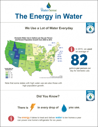 A lot of energy is used to carry every gallon of water you use from a drinking water source to a treatment plant that makes it safe to drink. After water leaves the treatment plant, more energy is needed to carry it through water pipes to your house.